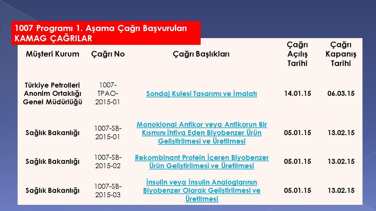 Müşteri KurumÇağrı NoÇağrı Başlıkları Çağrı Açılış Tarihi Çağrı Kapanış Tarihi Türkiye Petrolleri Anonim Ortaklığı Genel Müdürlüğü 1007- TPAO- 2015-01