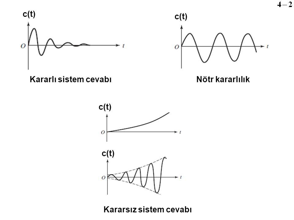 Karakteristik denklem kökleri cinsinden kararlılık incelenebilir.