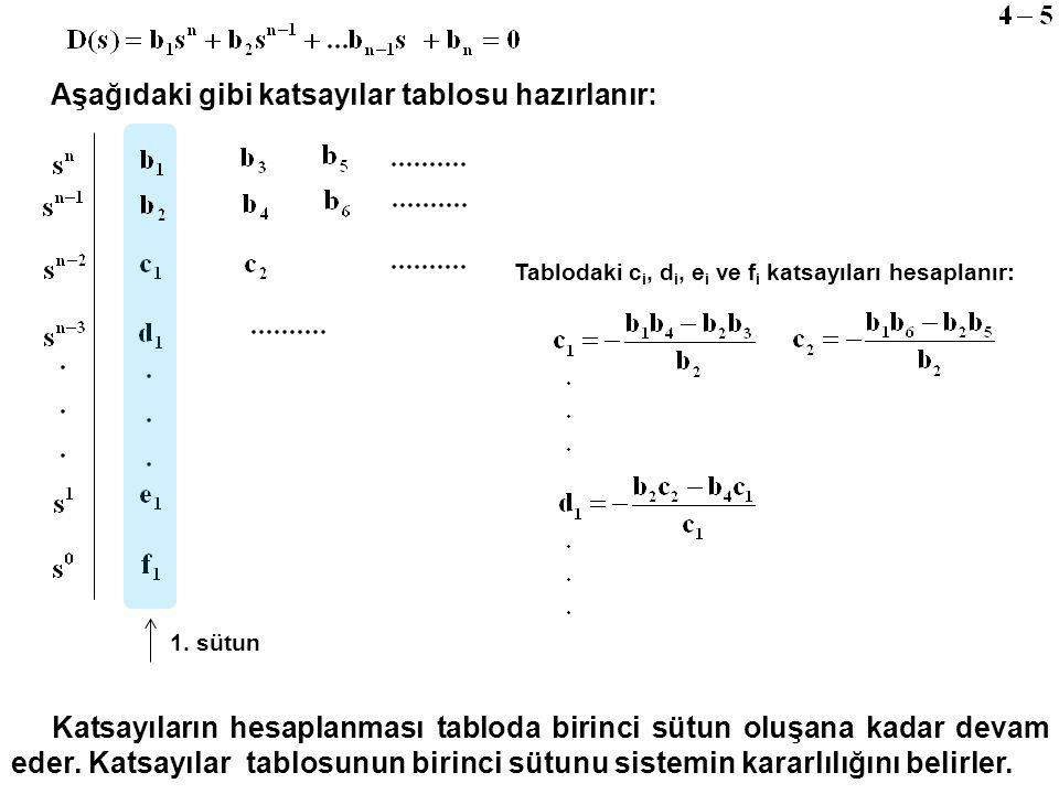 Aşağıdaki gibi katsayılar tablosu hazırlanır: Tablodaki c i, d i, e i ve f i katsayıları hesaplanır: 1. sütun Katsayıların hesaplanması tabloda birinc