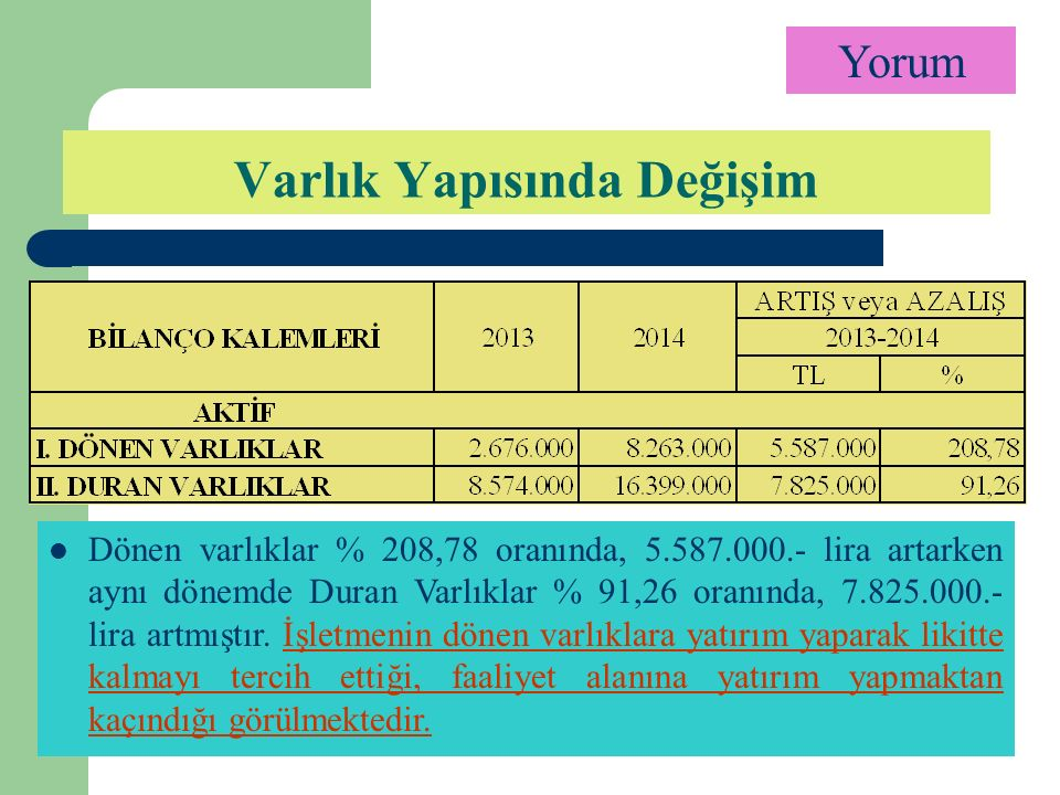 Varlık Yapısında Değişim Yorum Dönen varlıklar % 208,78 oranında, 5.587.000.- lira artarken aynı dönemde Duran Varlıklar % 91,26 oranında, 7.825.000.- lira artmıştır.