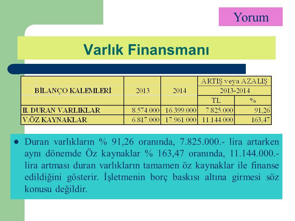 Yorum Duran varlıkların % 91,26 oranında, 7.825.000.- lira artarken aynı dönemde Öz kaynaklar % 163,47 oranında, 11.144.000.- lira artması duran varlıkların tamamen öz kaynaklar ile finanse edildiğini gösterir.