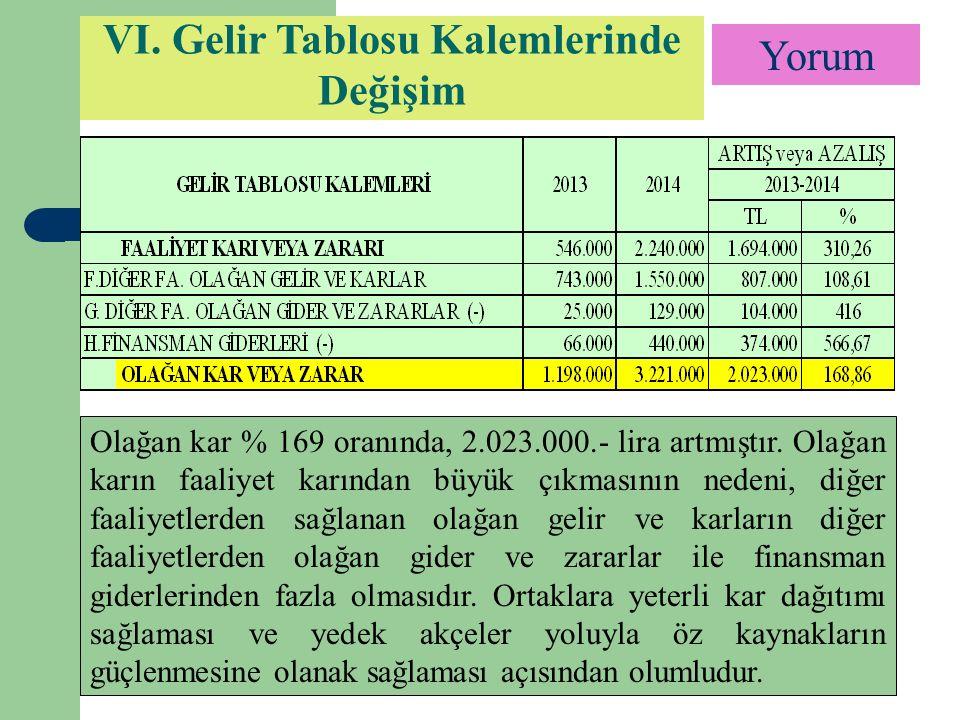 Yorum VI.Gelir Tablosu Kalemlerinde Değişim Olağan kar % 169 oranında, 2.023.000.- lira artmıştır.