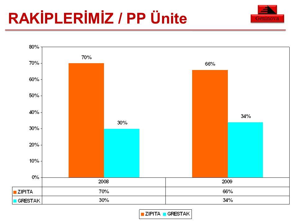 Geninova RAKİPLERİMİZ / PP Ünite