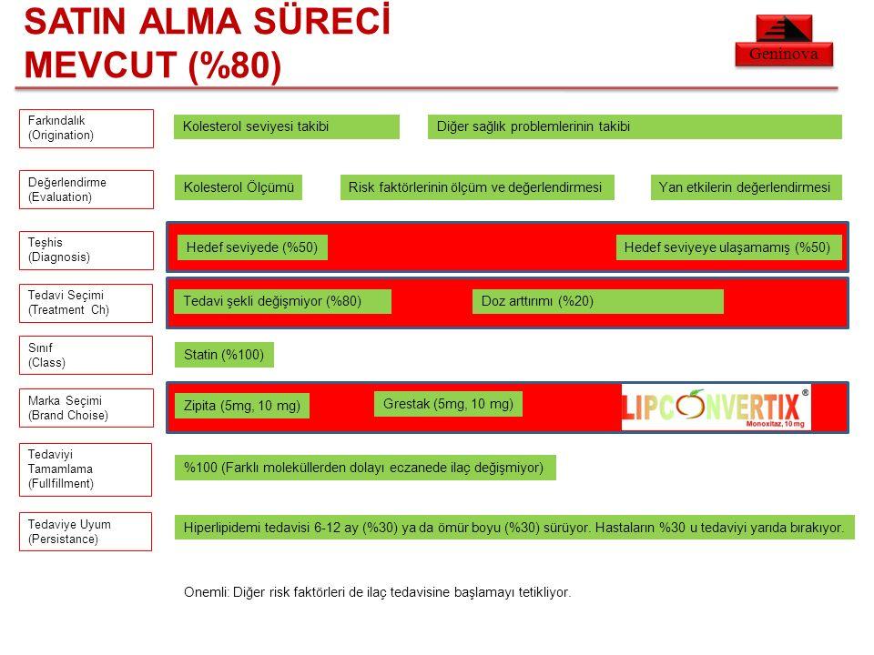 Geninova SATIN ALMA SÜRECİ MEVCUT (%80) Farkındalık (Origination) Değerlendirme (Evaluation) Teşhis (Diagnosis) Tedavi Seçimi (Treatment Ch) Sınıf (Class) Marka Seçimi (Brand Choise) Tedaviyi Tamamlama (Fullfillment) Tedaviye Uyum (Persistance) Kolesterol seviyesi takibiDiğer sağlık problemlerinin takibi Kolesterol ÖlçümüRisk faktörlerinin ölçüm ve değerlendirmesiYan etkilerin değerlendirmesi Hedef seviyede (%50)Hedef seviyeye ulaşamamış (%50) Tedavi şekli değişmiyor (%80)Doz arttırımı (%20) Statin (%100) Zipita (5mg, 10 mg) Grestak (5mg, 10 mg) %100 (Farklı moleküllerden dolayı eczanede ilaç değişmiyor) Hiperlipidemi tedavisi 6-12 ay (%30) ya da ömür boyu (%30) sürüyor.