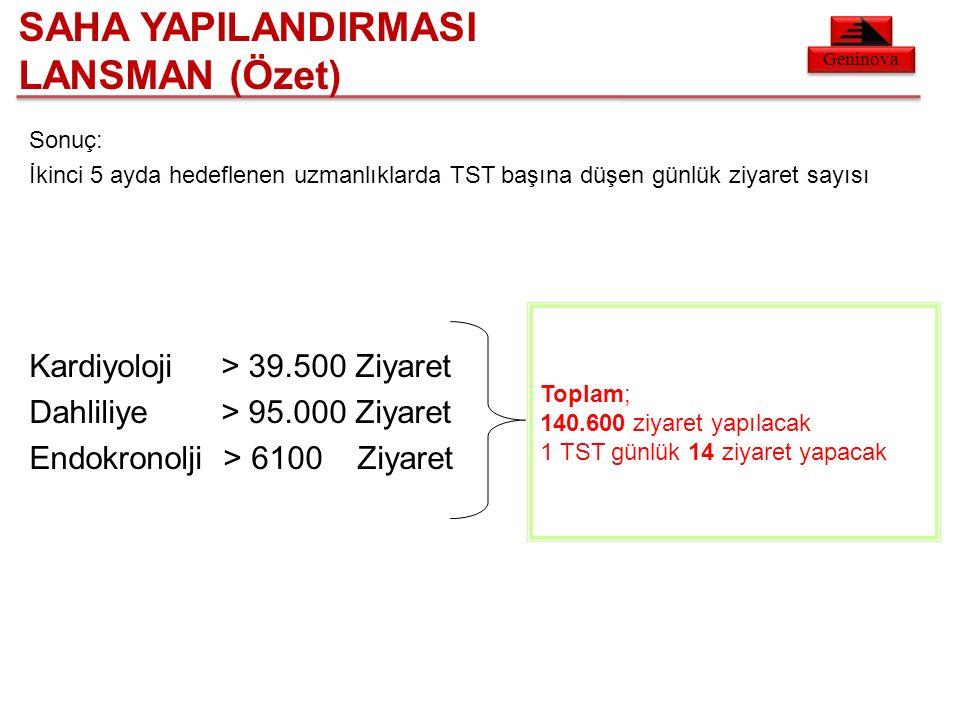 Geninova Sonuç: İkinci 5 ayda hedeflenen uzmanlıklarda TST başına düşen günlük ziyaret sayısı Kardiyoloji > 39.500 Ziyaret Dahliliye > 95.000 Ziyaret Endokronolji > 6100 Ziyaret Toplam; 140.600 ziyaret yapılacak 1 TST günlük 14 ziyaret yapacak SAHA YAPILANDIRMASI LANSMAN (Özet)