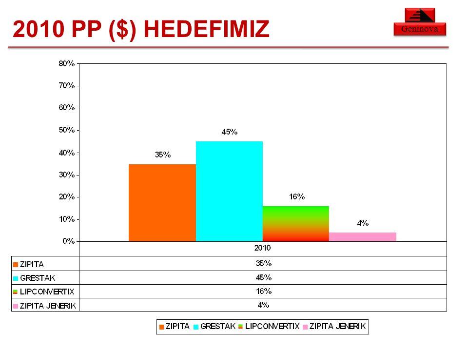 Geninova 2010 PP ($) HEDEFIMIZ