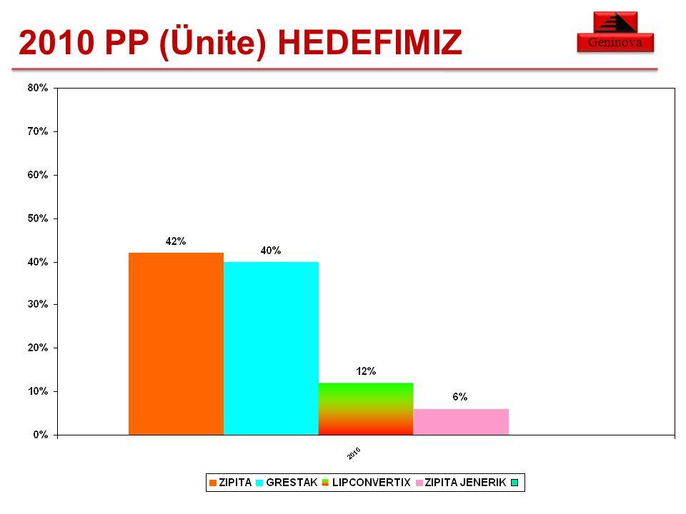 Geninova 2010 PP (Ünite) HEDEFIMIZ