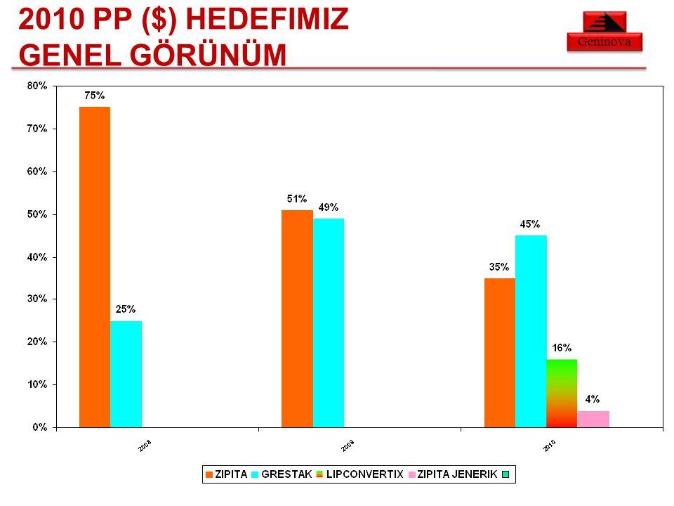 Geninova 2010 PP ($) HEDEFIMIZ GENEL GÖRÜNÜM