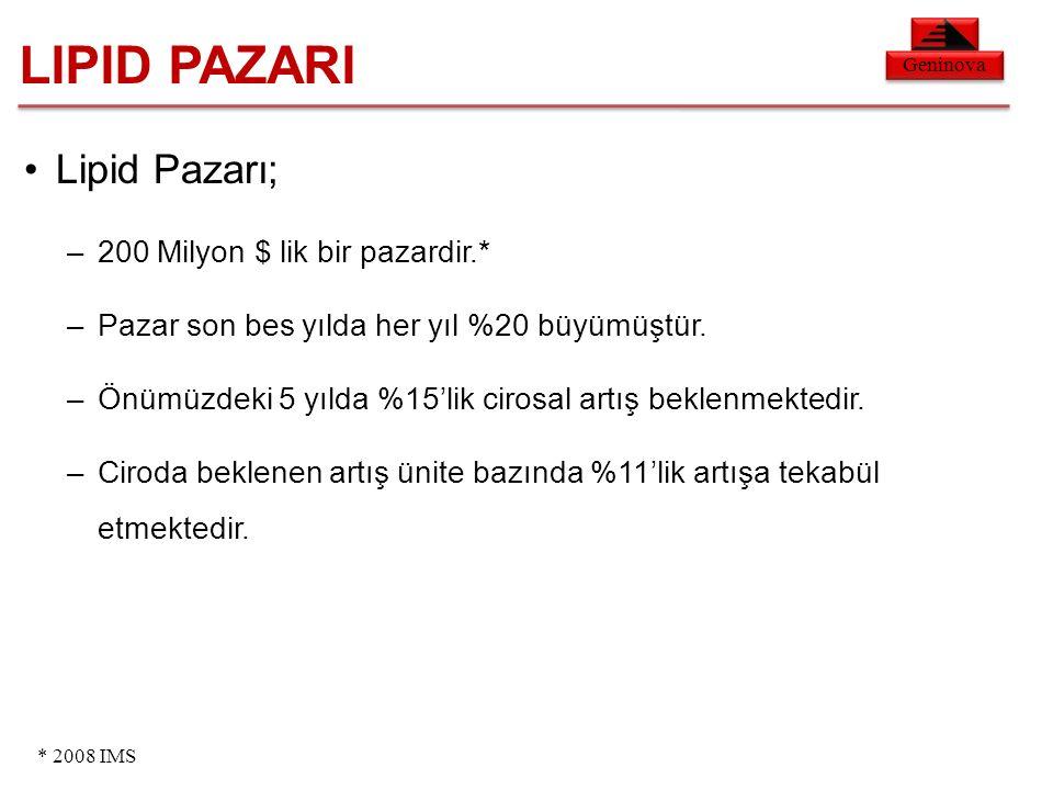 Geninova LIPID PAZARI Lipid Pazarı; –200 Milyon $ lik bir pazardir.* –Pazar son bes yılda her yıl %20 büyümüştür.