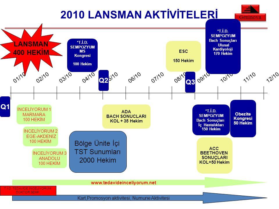 Geninova 2010 LANSMAN AKTİVİTELERİ 01/1002/1003/1004/1005/1006/1007/1008/1009/1010/1011/1012/10 *T.İ.D.