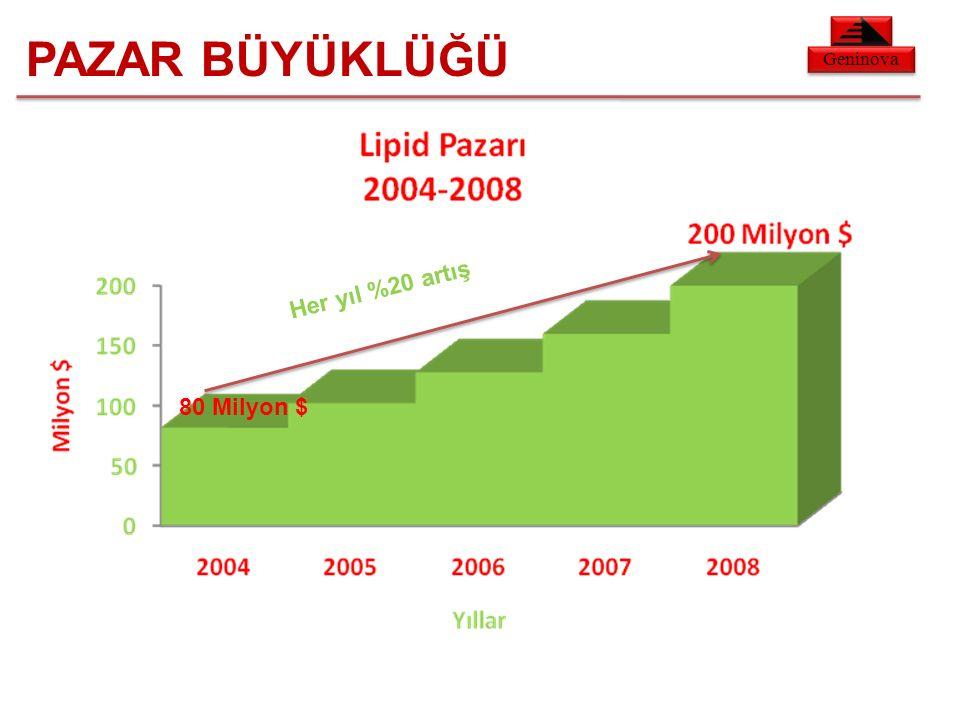 Geninova PAZAR BÜYÜKLÜĞÜ Her yıl %20 artış 80 Milyon $