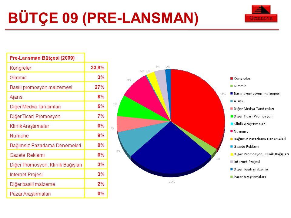 Geninova BÜTÇE 09 (PRE-LANSMAN) Pre-Lansman Bütçesi (2009) Kongreler33,9% Gimmic3% Basılı promosyon malzemesi27% Ajans8% Diğer Medya Tanıtımları5% Diğer Ticari Promosyon7% Klinik Araştırmalar0% Numune9% Bağımsız Pazarlama Denemeleri0% Gazete Reklamı0% Diğer Promosyon, Klinik Bağışları3% Internet Projesi3% Diğer basili malzeme2% Pazar Araştırmaları0%
