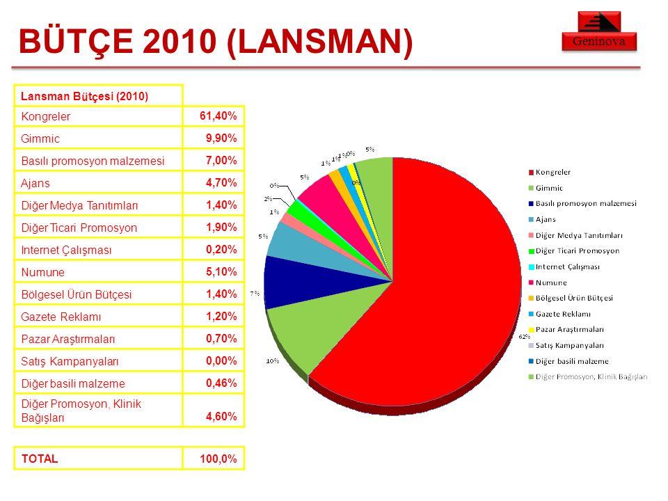Geninova BÜTÇE 2010 (LANSMAN) Lansman Bütçesi (2010) Kongreler61,40% Gimmic9,90% Basılı promosyon malzemesi7,00% Ajans4,70% Diğer Medya Tanıtımları1,40% Diğer Ticari Promosyon1,90% Internet Çalışması0,20% Numune5,10% Bölgesel Ürün Bütçesi1,40% Gazete Reklamı1,20% Pazar Araştırmaları0,70% Satış Kampanyaları0,00% Diğer basili malzeme0,46% Diğer Promosyon, Klinik Bağışları4,60% TOTAL100,0%