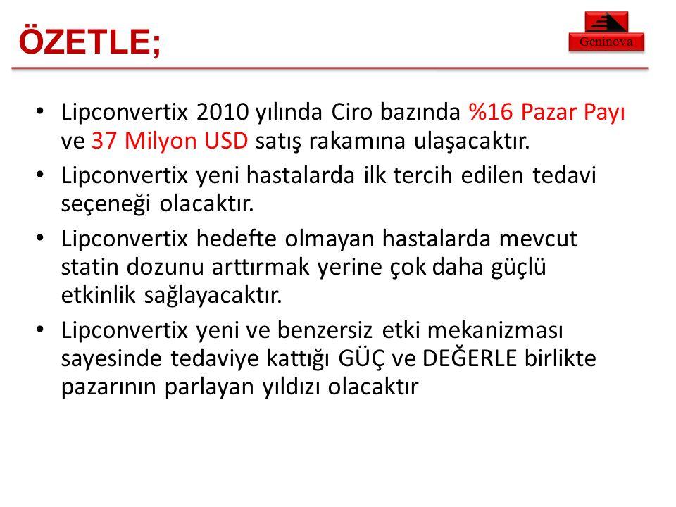Geninova Lipconvertix 2010 yılında Ciro bazında %16 Pazar Payı ve 37 Milyon USD satış rakamına ulaşacaktır.