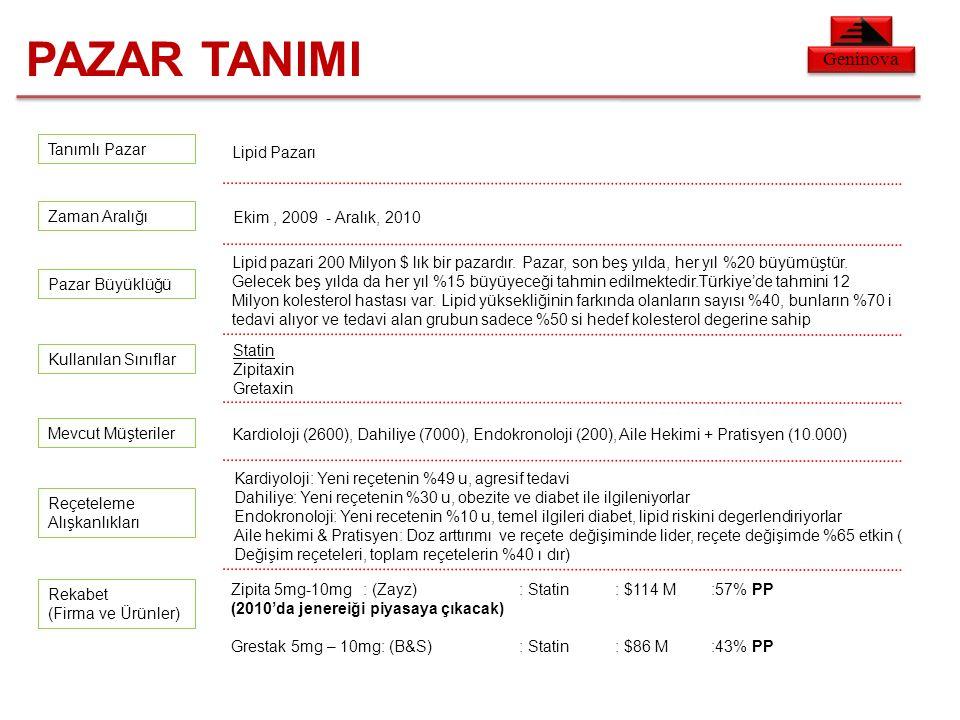 Geninova Lipid Pazarı Ekim, 2009 - Aralık, 2010 Lipid pazari 200 Milyon $ lık bir pazardır.