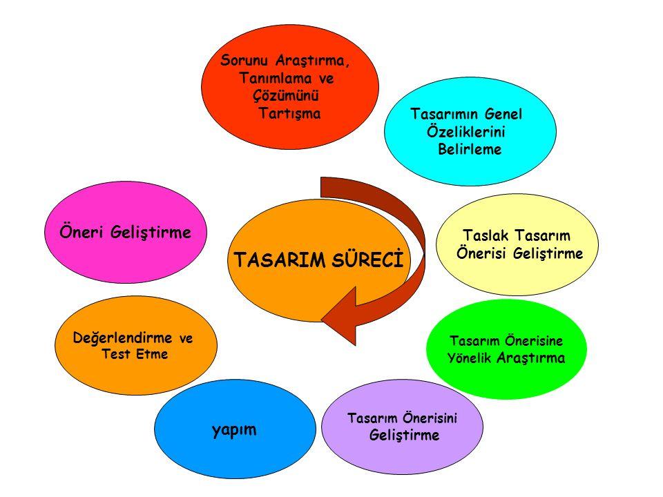 Sorunu Araştırma, Tanımlama ve Çözümünü Tartışma Tasarımın Genel Özeliklerini Belirleme Taslak Tasarım Önerisi Geliştirme Tasarım Önerisine Yönelik Araştırma Tasarım Önerisini Geliştirme yapım Değerlendirme ve Test Etme Öneri Geliştirme TASARIM SÜRECİ