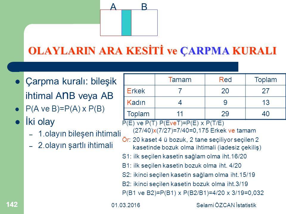 01.03.2016Selami ÖZCAN İstatistik 142 OLAYLARIN ARA KESİTİ ve ÇARPMA KURALI Çarpma kuralı: bileşik ihtimal A n B veya AB P(A ve B)=P(A) x P(B) İki ola
