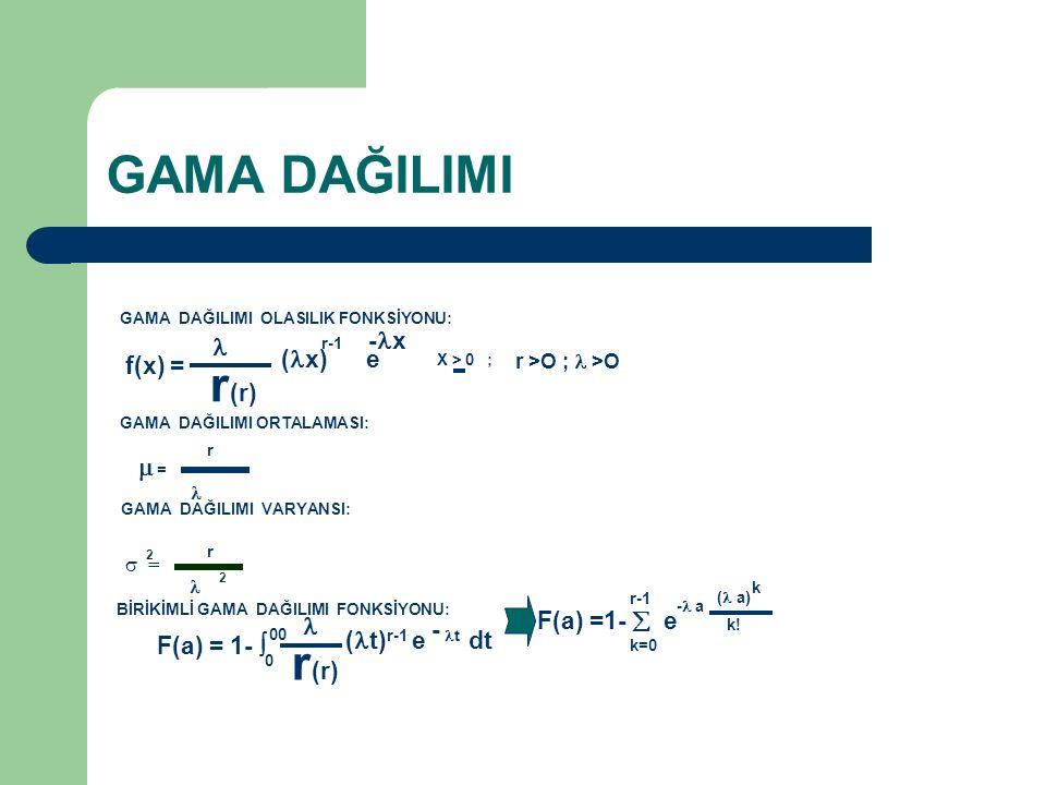 f(x) = r (r) ( x) e - x r-1 X > 0 ; r >O ; >O GAMA DAĞILIMI OLASILIK FONKSİYONU: GAMA DAĞILIMI ORTALAMASI:  = r GAMA DAĞILIMI VARYANSI:  = 2 r 2 BİR