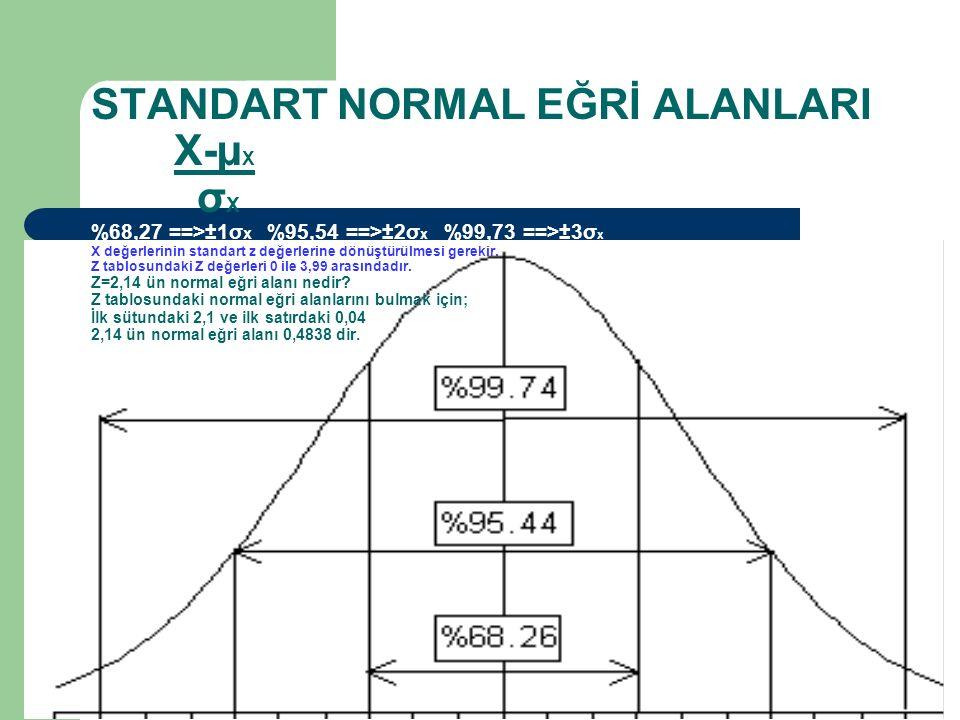 STANDART NORMAL EĞRİ ALANLARI X-µ X σ X %68,27 ==>±1σ x %95,54 ==>±2σ x %99,73 ==>±3σ x X değerlerinin standart z değerlerine dönüştürülmesi gerekir.