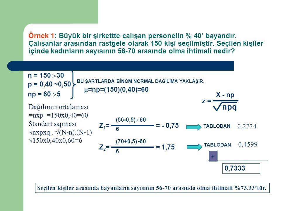 n = 150  30 p = 0,40 ~0,50 np = 60  5 BU ŞARTLARDA BİNOM NORMAL DAĞILIMA YAKLAŞIR. z = X - np  =np=(150)(0,40)=60 npq Örnek 1: Büyük bir şirkettte