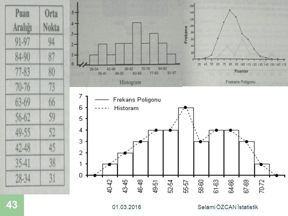 01.03.2016Selami ÖZCAN İstatistik 43
