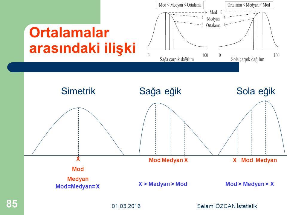 01.03.2016Selami ÖZCAN İstatistik 85 Ortalamalar arasındaki ilişki SimetrikSağa eğikSola eğik X Mod Medyan Mod Medyan XX Mod Medyan X > Medyan > ModMo