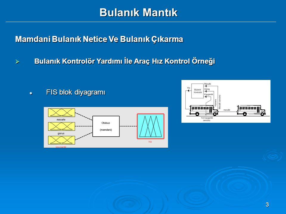 3 Bulanık Mantık Mamdani Bulanık Netice Ve Bulanık Çıkarma  Bulanık Kontrolör Yardımı İle Araç Hız Kontrol Örneği FIS blok diyagramı FIS blok diyagra