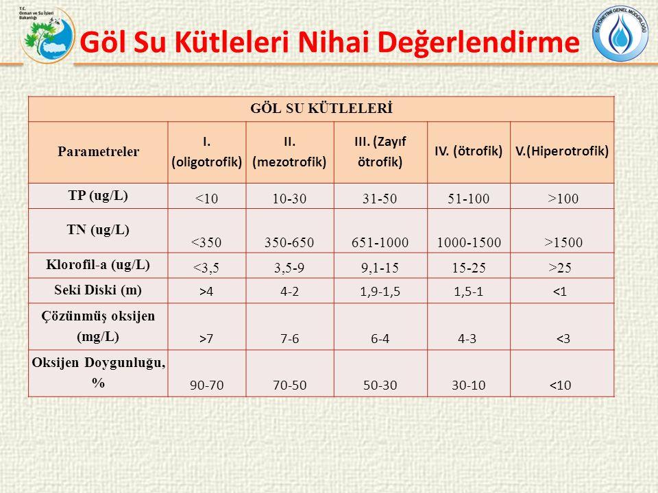 GÖL SU KÜTLELERİ Parametreler I. (oligotrofik) II.