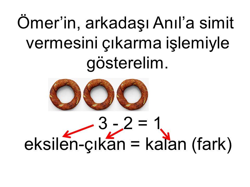 3 - 2 = 1 eksilen-çıkan = kalan (fark) Ömer'in, arkadaşı Anıl'a simit vermesini çıkarma işlemiyle gösterelim.