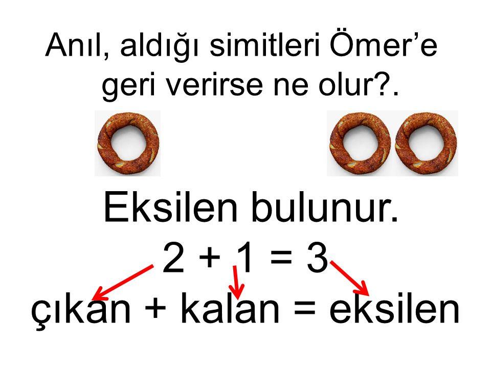 Eksilen bulunur. 2 + 1 = 3 çıkan + kalan = eksilen Anıl, aldığı simitleri Ömer'e geri verirse ne olur?.
