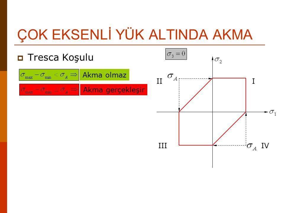ÇOK EKSENLİ YÜK ALTINDA AKMA  Von Mises Koşulu Akma olmaz Akma gerçekleşir III IIIIV