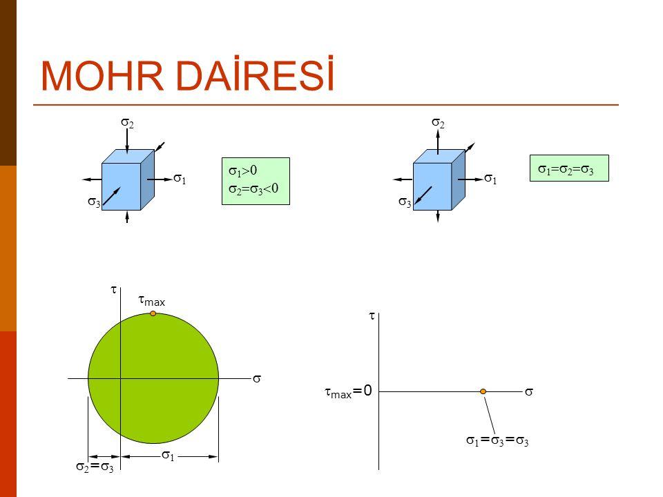MOHR DAİRESİ     max ==                        max =0 ====