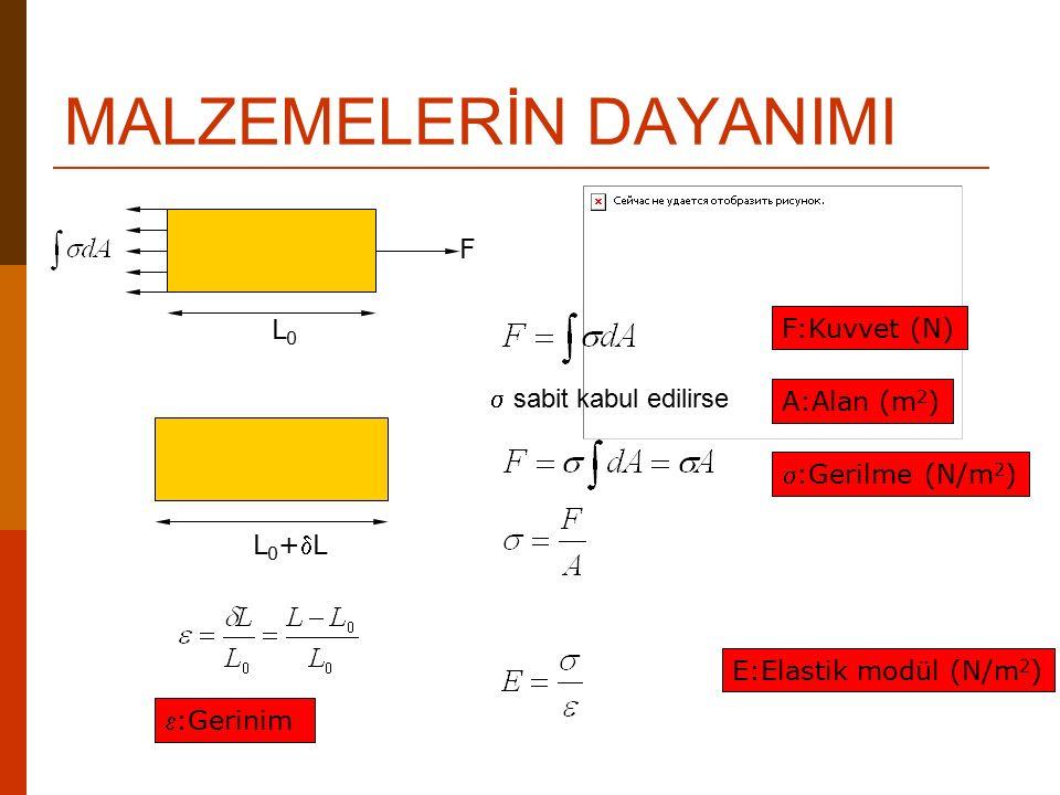 SÜNEK MALZEMELERİN ÇEKME DEFORMASYONU (Gerinim) (Gerilme)  max  kırılma A B C (0.002) A:Elastik limit B:Akma dayanımı