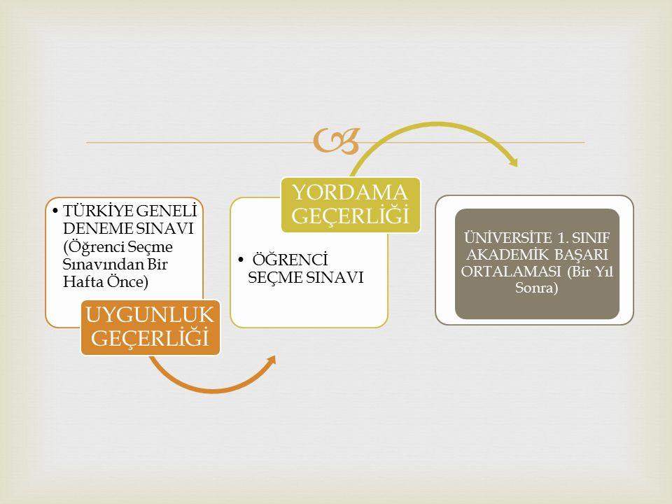  TÜRKİYE GENELİ DENEME SINAVI (Öğrenci Seçme Sınavından Bir Hafta Önce) UYGUNLUK GEÇERLİĞİ ÖĞRENCİ SEÇME SINAVI YORDAMA GEÇERLİĞİ ÜNİVERSİTE 1.