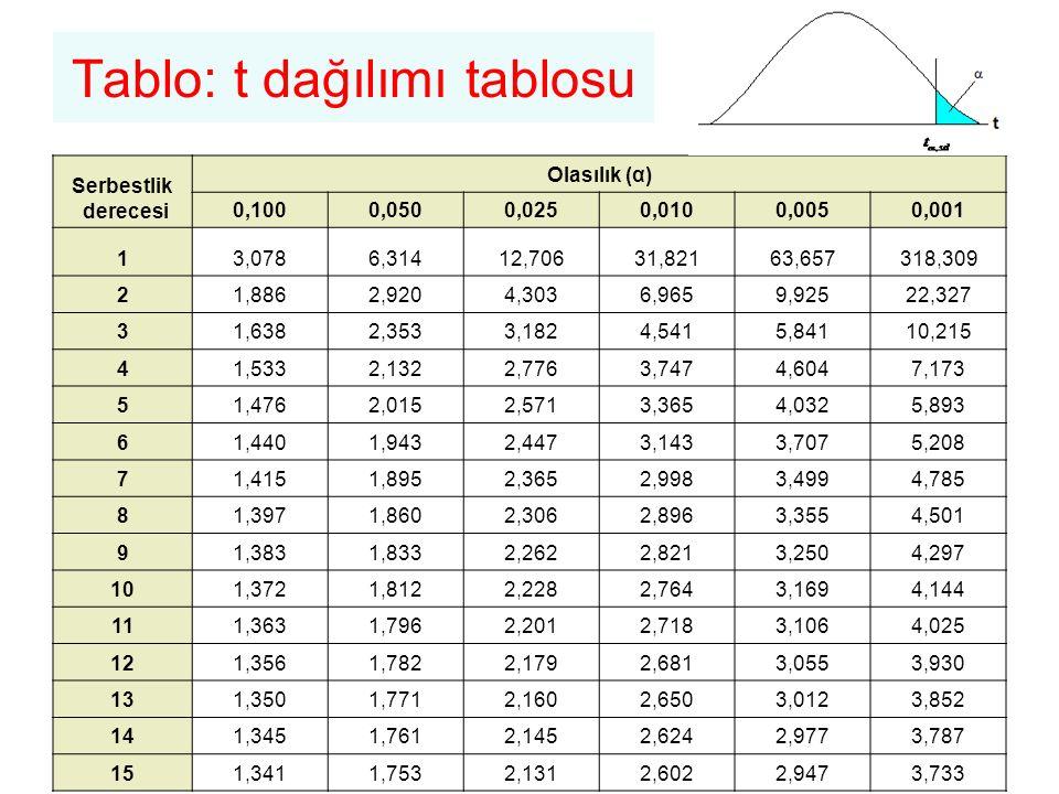 Tablo: t dağılımı tablosu Serbestlik derecesi Olasılık (α) 0,1000,0500,0250,0100,0050,001 13,0786,31412,70631,82163,657318,309 21,8862,9204,3036,9659,
