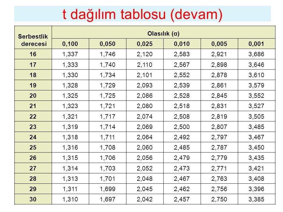 t dağılım tablosu (devam) Serbestlik derecesi Olasılık (α) 0,1000,0500,0250,0100,0050,001 161,3371,7462,1202,5832,9213,686 171,3331,7402,1102,5672,898