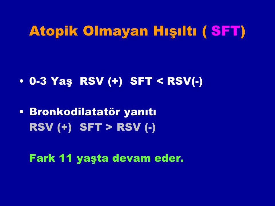 Atopik Olmayan Hışıltı ( SFT) 0-3 Yaş RSV (+) SFT < RSV(-) Bronkodilatatör yanıtı RSV (+) SFT > RSV (-) Fark 11 yaşta devam eder.
