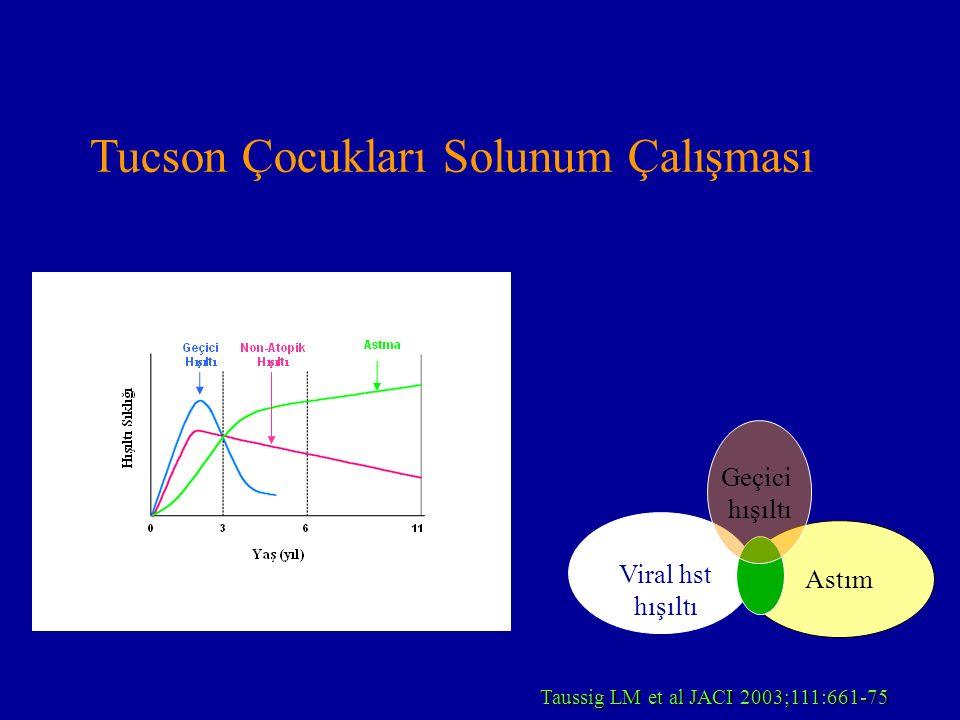 Tucson Çocukları Solunum Çalışması Taussig LM et al JACI 2003;111:661-75 Astım Viral hst hışıltı Geçici hışıltı