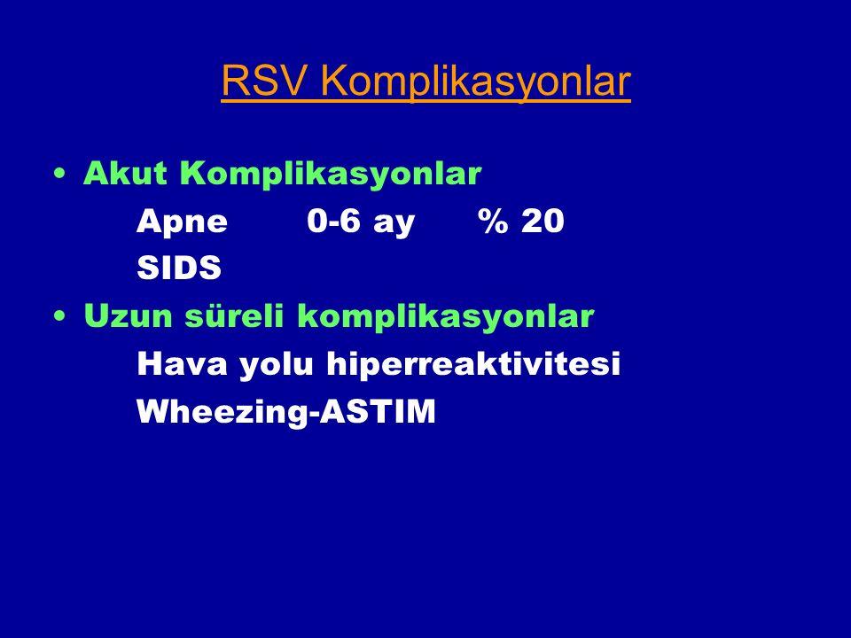RSV Komplikasyonlar Akut Komplikasyonlar Apne0-6 ay% 20 SIDS Uzun süreli komplikasyonlar Hava yolu hiperreaktivitesi Wheezing-ASTIM