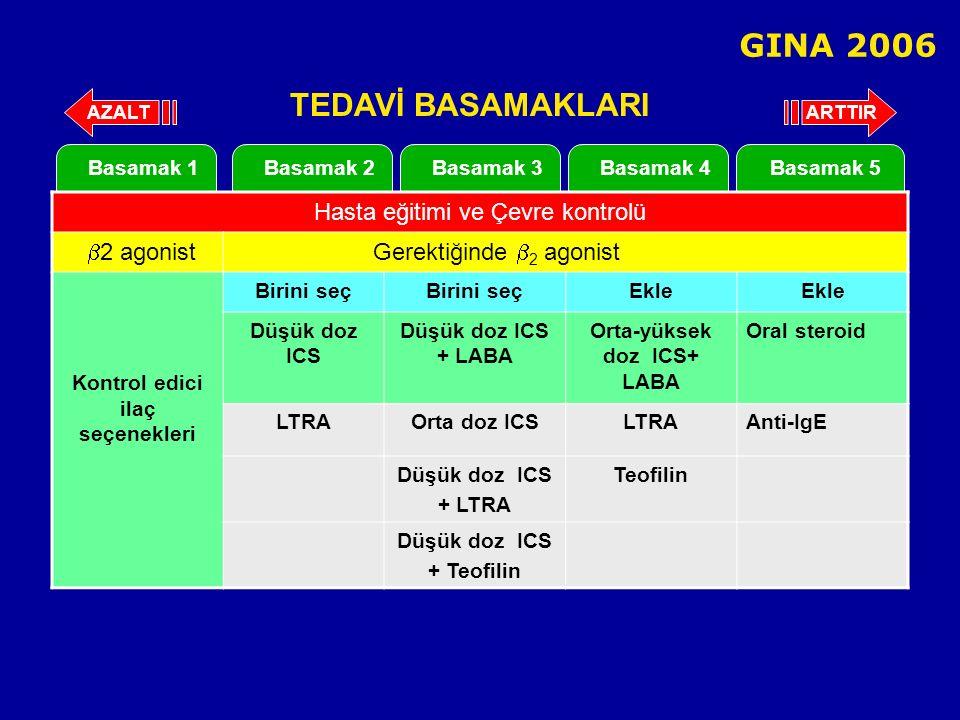 Basamak 2Basamak 3Basamak 4Basamak 5Basamak 1 Hasta eğitimi ve Çevre kontrolü  2 agonist Gerektiğinde  2 agonist Kontrol edici ilaç seçenekleri Birini seç Ekle Düşük doz ICS Düşük doz ICS + LABA Orta-yüksek doz ICS+ LABA Oral steroid LTRAOrta doz ICSLTRAAnti-IgE Düşük doz ICS + LTRA Teofilin Düşük doz ICS + Teofilin ARTTIRAZALT TEDAVİ BASAMAKLARI GINA 2006