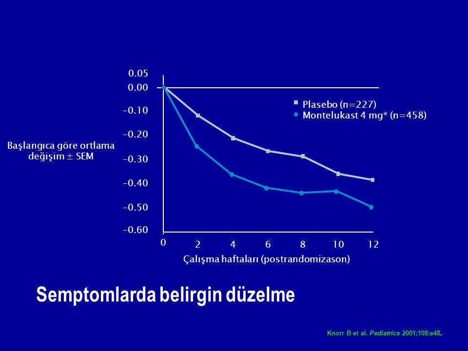 Semptomlarda belirgin düzelme 0 24681012 Çalışma haftaları (postrandomizason) Plasebo (n=227) Montelukast 4 mg* (n=458) Knorr B et al.
