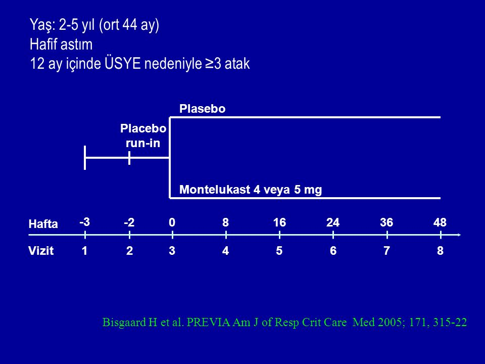 Hafta 48 Vizit 7 8 Placebo run-in Plasebo Montelukast 4 veya 5 mg 36 123456 2416 8 0-2 -3 Bisgaard H et al. PREVIA Am J of Resp Crit Care Med 2005; 17