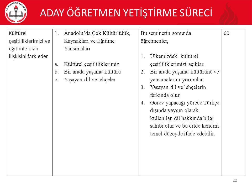 Kültürel çeşitliliklerimizi ve eğitimle olan ilişkisini fark eder. 1.Anadolu'da Çok Kültürlülük, Kaynakları ve Eğitime Yansımaları a.Kültürel çeşitlil