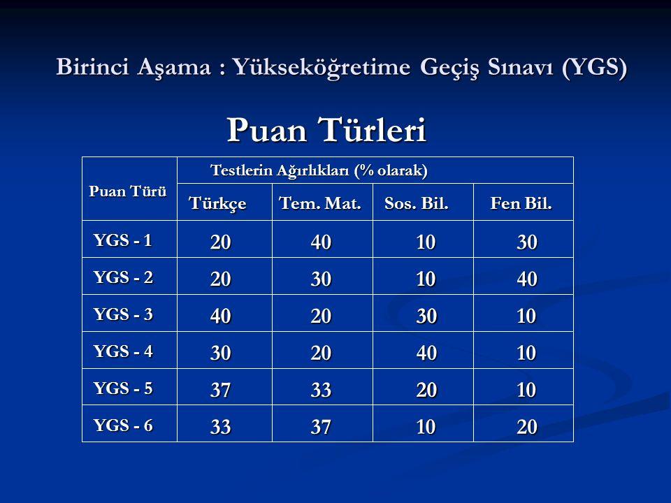 Birinci Aşama : Yükseköğretime Geçiş Sınavı (YGS) Puan Türü Testlerin Ağırlıkları (% olarak) Türkçe Tem. Mat. Sos. Bil. Fen Bil. YGS - 1 YGS - 2 YGS -