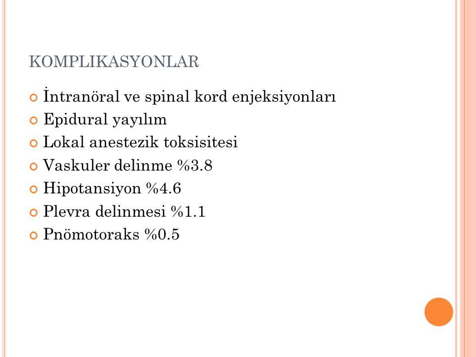 KOMPLIKASYONLAR İntranöral ve spinal kord enjeksiyonları Epidural yayılım Lokal anestezik toksisitesi Vaskuler delinme %3.8 Hipotansiyon %4.6 Plevra delinmesi %1.1 Pnömotoraks %0.5