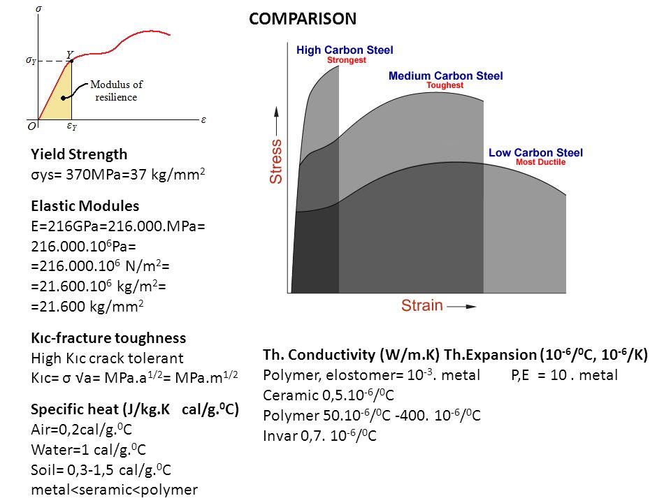 Yield Strength σys= 370MPa=37 kg/mm 2 Elastic Modules E=216GPa=216.000.MPa= 216.000.10 6 Pa= =216.000.10 6 N/m 2 = =21.600.10 6 kg/m 2 = =21.600 kg/mm