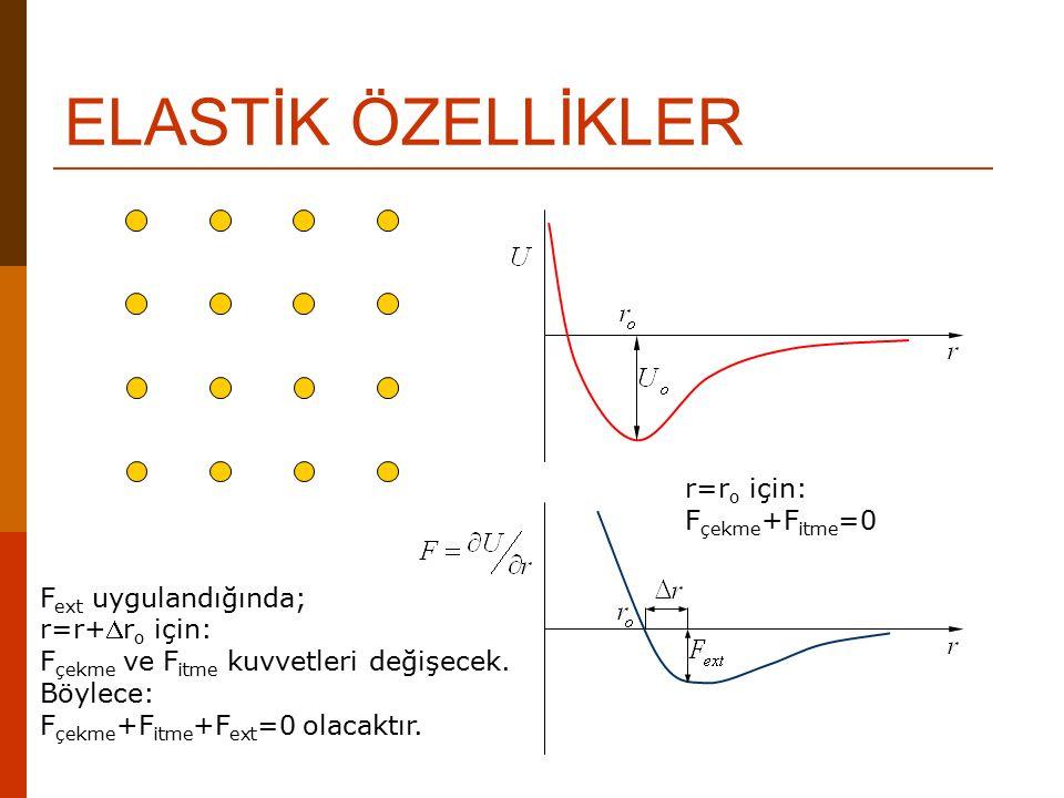 ELASTİK ÖZELLİKLER r=r o için: F çekme +F itme =0 F ext uygulandığında; r=r+r o için: F çekme ve F itme kuvvetleri değişecek. Böylece: F çekme +F itm