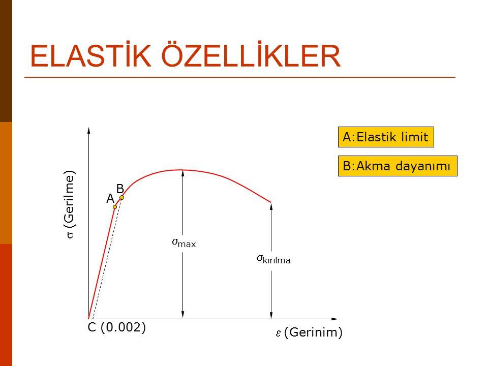 ELASTİK ÖZELLİKLER (Gerinim) (Gerilme)  max  kırılma A B C (0.002) A:Elastik limit B:Akma dayanımı