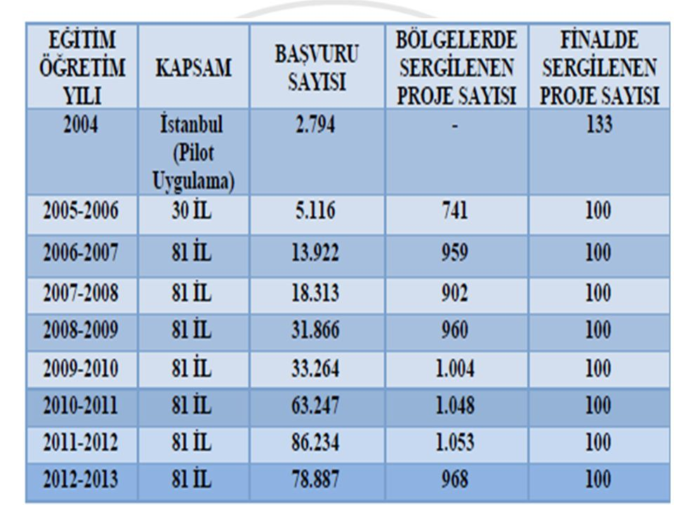 Ankara'da Final Sergisinin Düzenlenmesi (06-07 Mayıs 2014)) Bölge Sergileri Düzenlenmesi ve Final Sergisine Katılacak Projelerin Belirlenmesi (08-09-10 Nisan 2014 ) Projelerin Bölge Bilim Kurullarınca Değerlendirilmesive Bölge Sergisine Katılacak Projelerin Belirlenmesi (24 Şubat-14 Mart 2014) Projelerin Bölge Düzeyinde Bölge Çalışma Gruplarınca Değerlendirilmesi (17 Şubat- 21 Şubat 2014)) Projelerin İl Düzeyinde İl Çalışma Gruplarınca Değerlendirilmesi (27 Ocak-14 Şubat 2014) Başvuru Formunun Okul Müdürlüklerince Onaylanması (En son onaylama tarihi 24 Ocak 2014) Başvuru Formunun Doldurulması (23 Eylül 2013- 17 Ocak 2014) PROJE TAKVİMİ 5