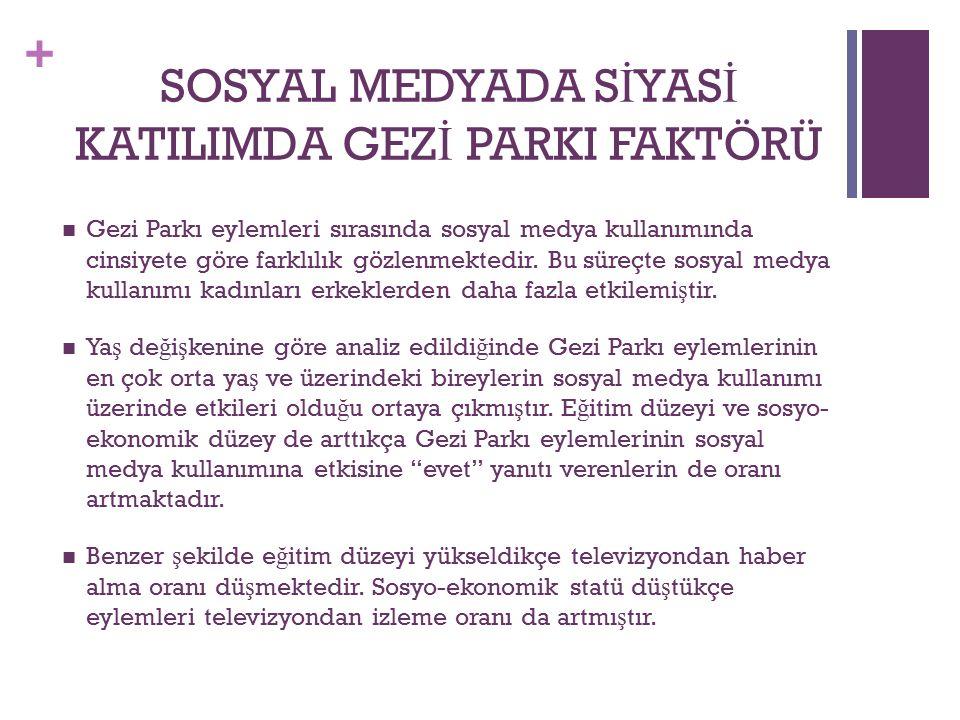 + SOSYAL MEDYADA S İ YAS İ KATILIMDA GEZ İ PARKI FAKTÖRÜ Gezi Parkı eylemleri sırasında sosyal medya kullanımında cinsiyete göre farklılık gözlenmektedir.